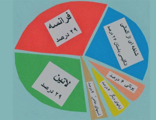 قدر لغتهای خوب بیگانه در زبان بومی