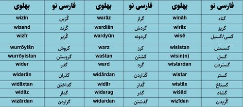 ریشهشناسی واژههای فارسی
